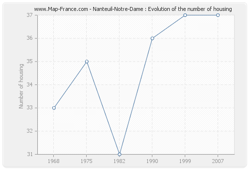 Nanteuil-Notre-Dame : Evolution of the number of housing
