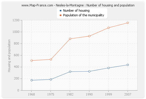 Nesles-la-Montagne : Number of housing and population