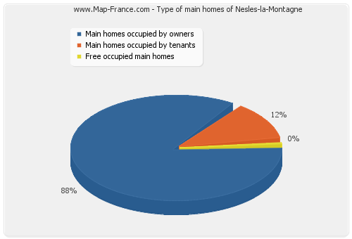 Type of main homes of Nesles-la-Montagne