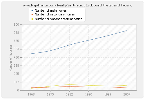 Neuilly-Saint-Front : Evolution of the types of housing