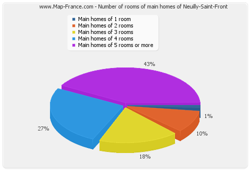 Number of rooms of main homes of Neuilly-Saint-Front