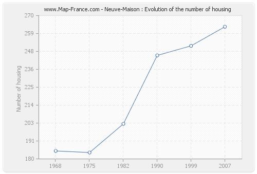 Neuve-Maison : Evolution of the number of housing
