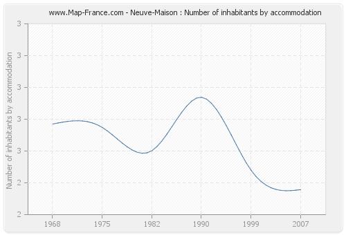 Neuve-Maison : Number of inhabitants by accommodation