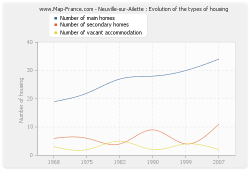 Neuville-sur-Ailette : Evolution of the types of housing