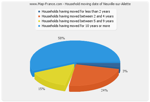 Household moving date of Neuville-sur-Ailette