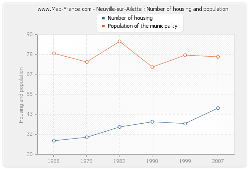 Neuville-sur-Ailette : Number of housing and population