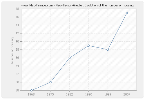 Neuville-sur-Ailette : Evolution of the number of housing