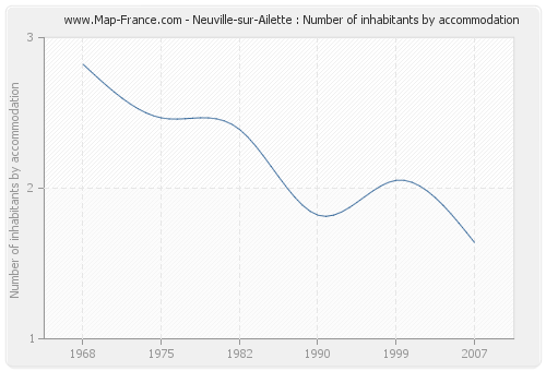 Neuville-sur-Ailette : Number of inhabitants by accommodation