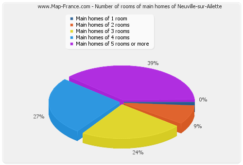 Number of rooms of main homes of Neuville-sur-Ailette