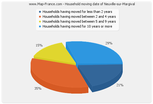 Household moving date of Neuville-sur-Margival
