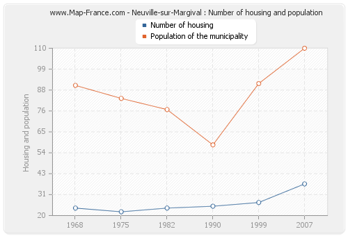 Neuville-sur-Margival : Number of housing and population