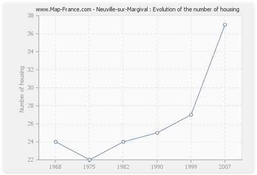 Neuville-sur-Margival : Evolution of the number of housing