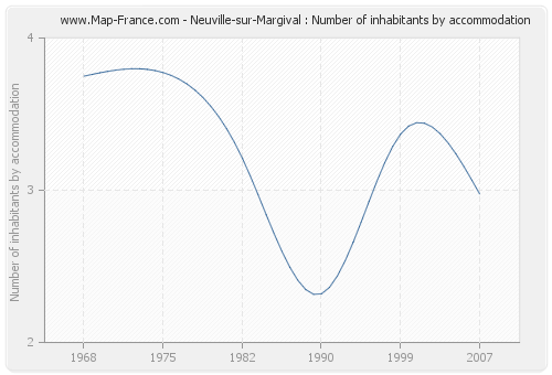 Neuville-sur-Margival : Number of inhabitants by accommodation