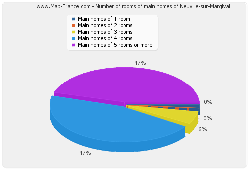 Number of rooms of main homes of Neuville-sur-Margival