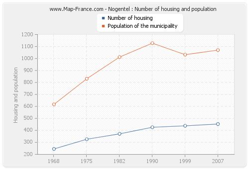 Nogentel : Number of housing and population