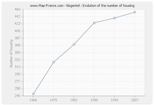 Nogentel : Evolution of the number of housing