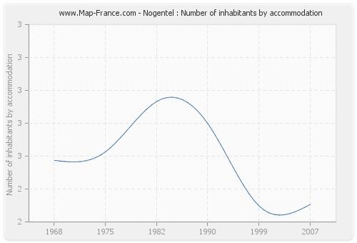 Nogentel : Number of inhabitants by accommodation