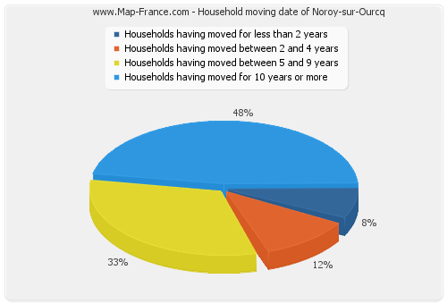 Household moving date of Noroy-sur-Ourcq