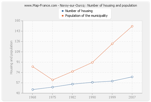 Noroy-sur-Ourcq : Number of housing and population