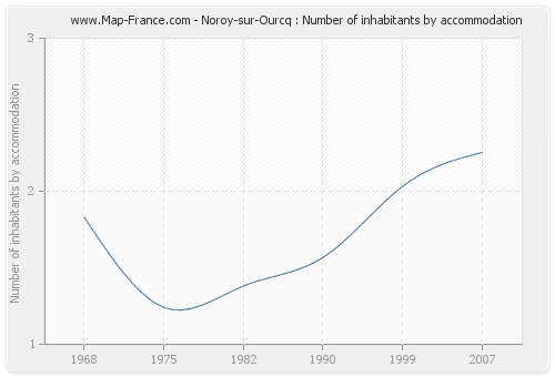 Noroy-sur-Ourcq : Number of inhabitants by accommodation