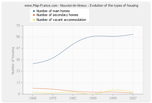Nouvion-le-Vineux : Evolution of the types of housing
