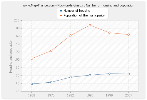 Nouvion-le-Vineux : Number of housing and population