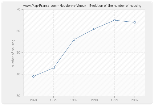 Nouvion-le-Vineux : Evolution of the number of housing