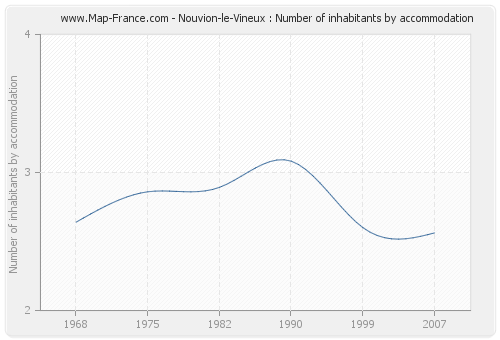 Nouvion-le-Vineux : Number of inhabitants by accommodation