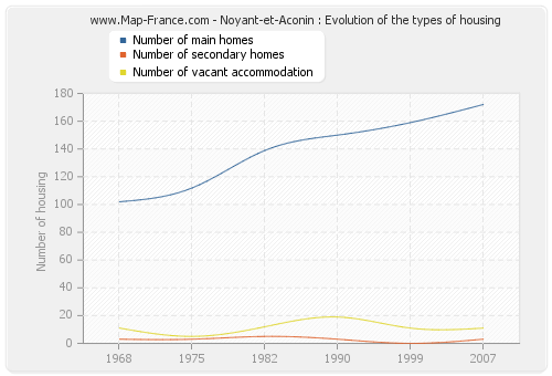 Noyant-et-Aconin : Evolution of the types of housing