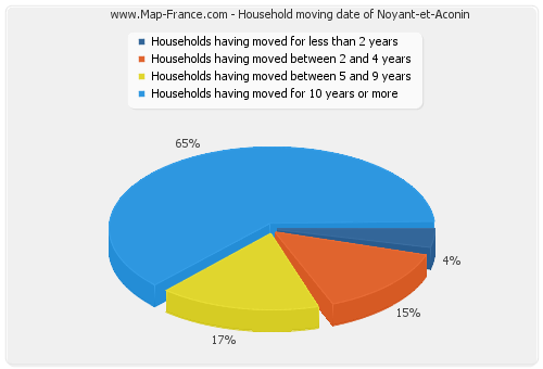 Household moving date of Noyant-et-Aconin