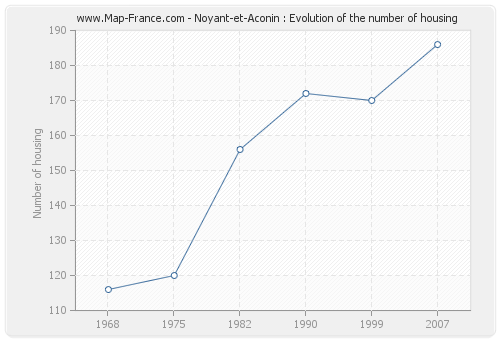 Noyant-et-Aconin : Evolution of the number of housing