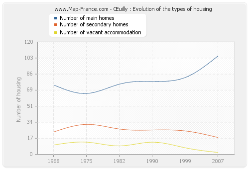 Œuilly : Evolution of the types of housing