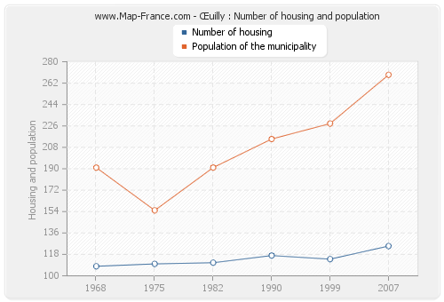 Œuilly : Number of housing and population