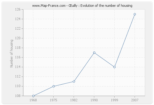 Œuilly : Evolution of the number of housing