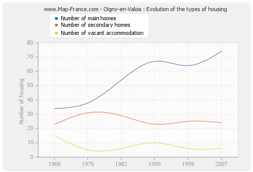 Oigny-en-Valois : Evolution of the types of housing