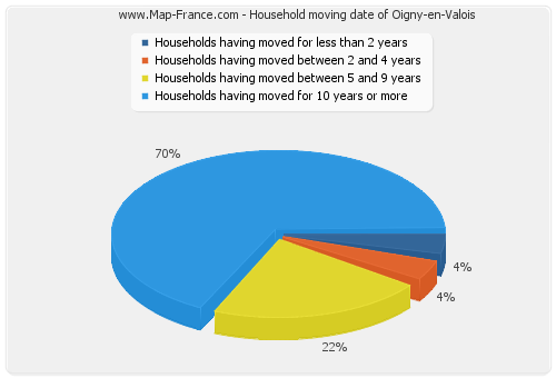 Household moving date of Oigny-en-Valois