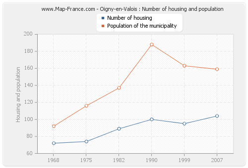 Oigny-en-Valois : Number of housing and population