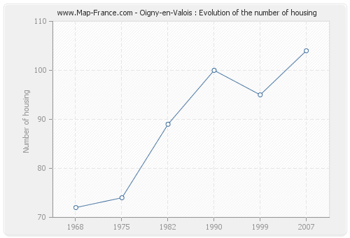 Oigny-en-Valois : Evolution of the number of housing