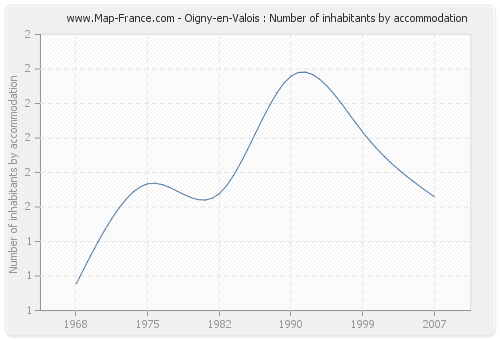 Oigny-en-Valois : Number of inhabitants by accommodation