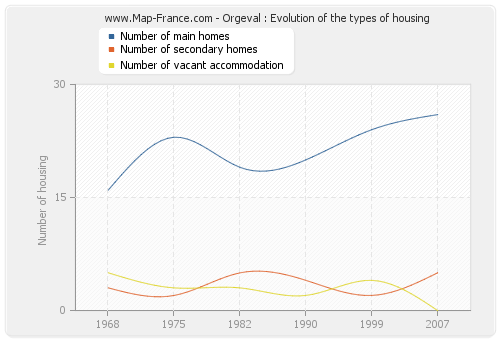 Orgeval : Evolution of the types of housing