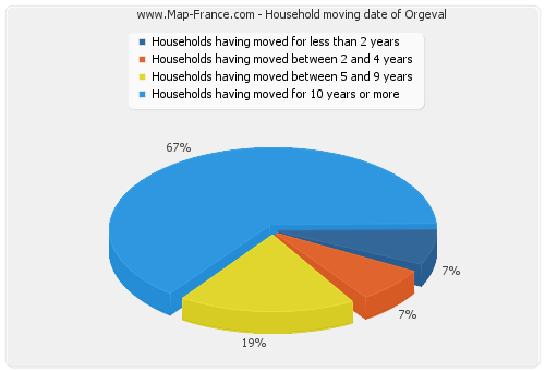 Household moving date of Orgeval