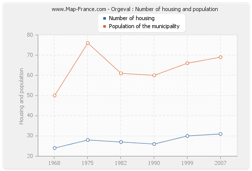Orgeval : Number of housing and population