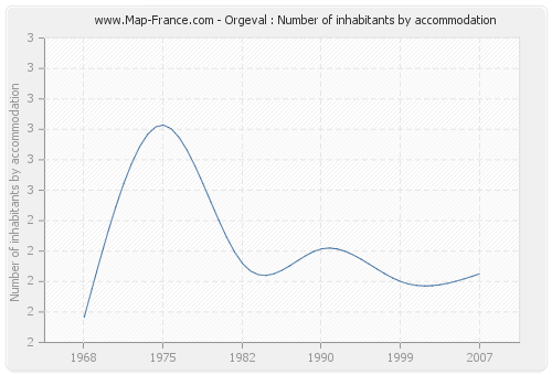Orgeval : Number of inhabitants by accommodation