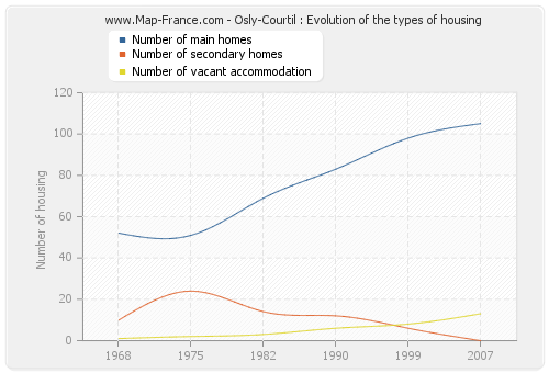 Osly-Courtil : Evolution of the types of housing