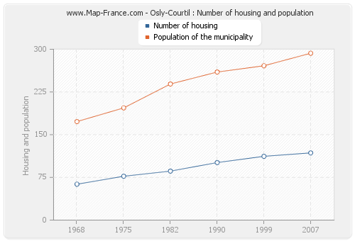 Osly-Courtil : Number of housing and population