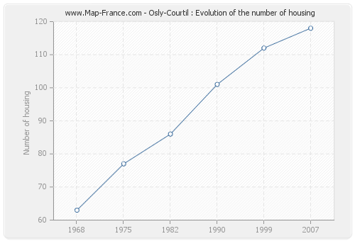 Osly-Courtil : Evolution of the number of housing