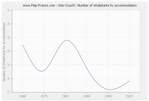 Osly-Courtil : Number of inhabitants by accommodation