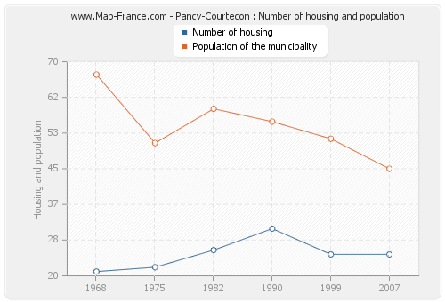 Pancy-Courtecon : Number of housing and population