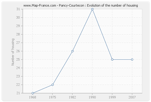 Pancy-Courtecon : Evolution of the number of housing