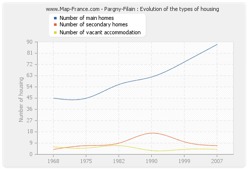 Pargny-Filain : Evolution of the types of housing